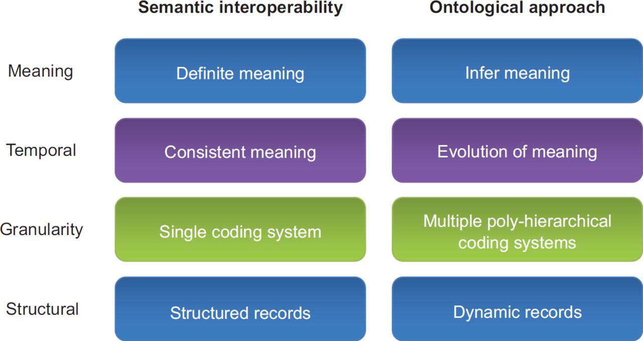 Using ontologies to improve semantic interoperability in