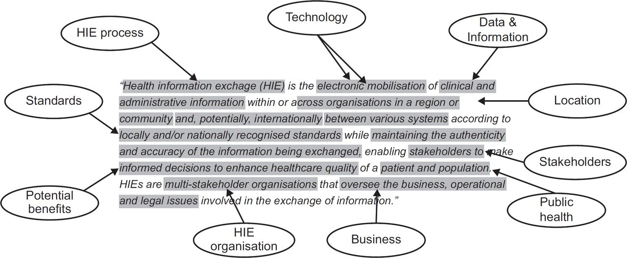 Defining health information exchange: scoping review of published