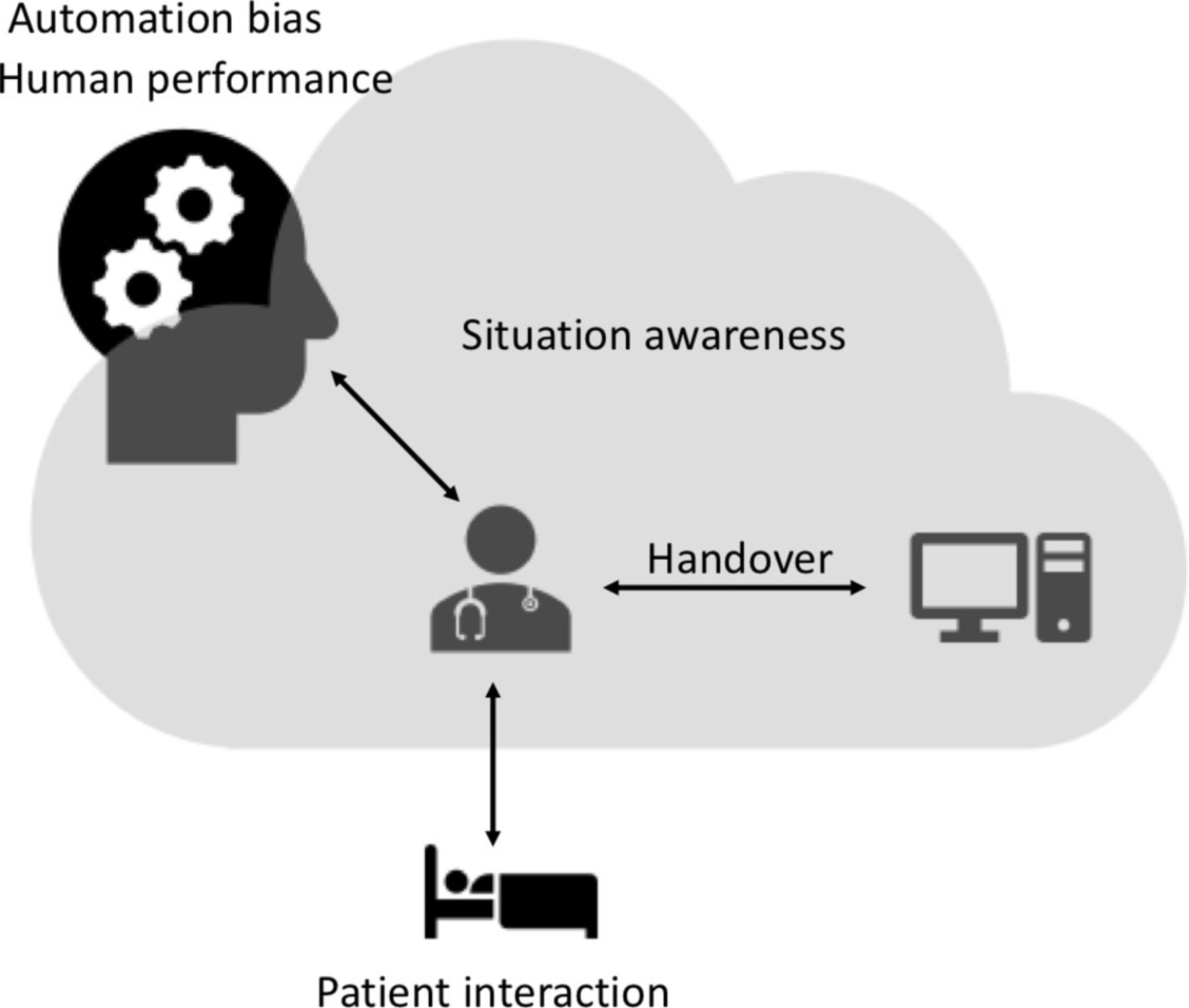Human Factors Challenges For The Safe Use Of Artificial Intelligence In Patient Care Bmj Health Care Informatics